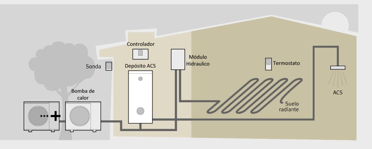 Funcionamiento de la aerotermia en una vivienda unifamiliar