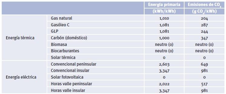tabla-emisiones